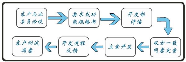 进出口的流程图步骤英文版